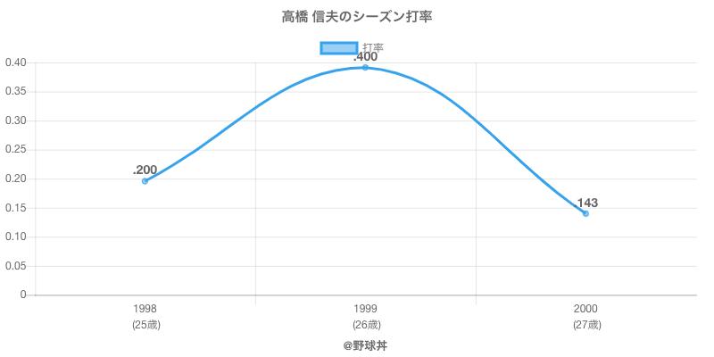 高橋 信夫のシーズン打率