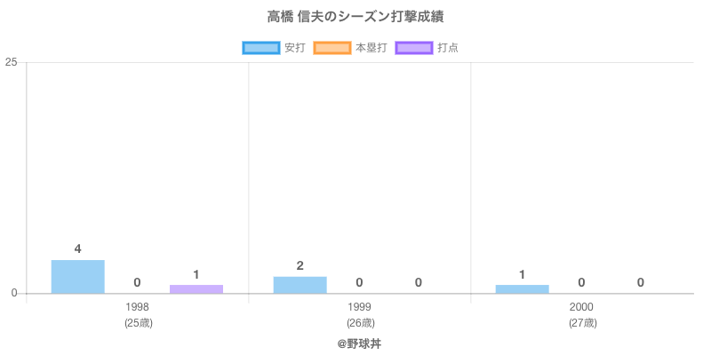 #高橋 信夫のシーズン打撃成績