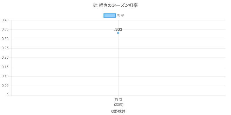 辻 哲也のシーズン打率