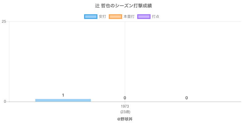 #辻 哲也のシーズン打撃成績