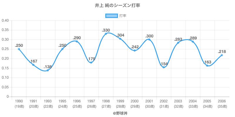井上 純のシーズン打率