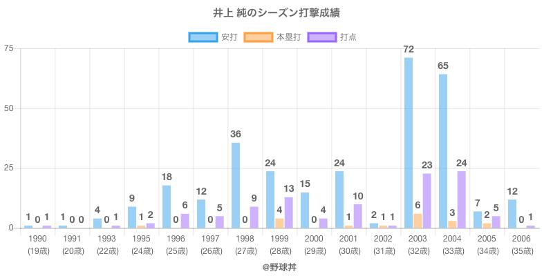 #井上 純のシーズン打撃成績