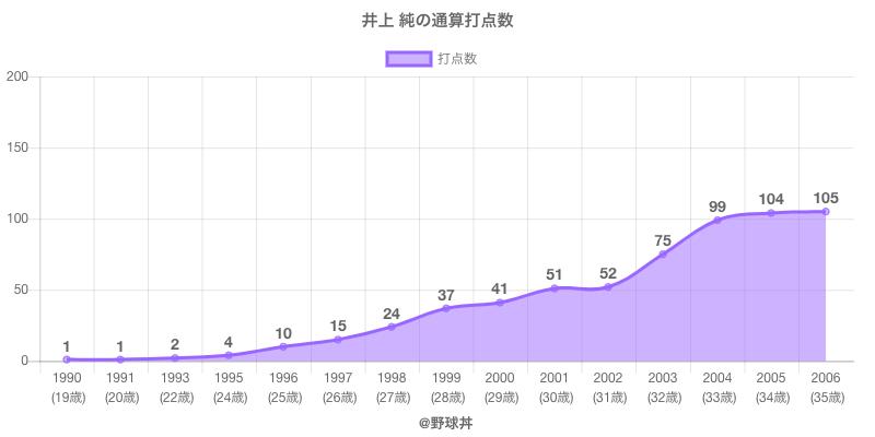 #井上 純の通算打点数