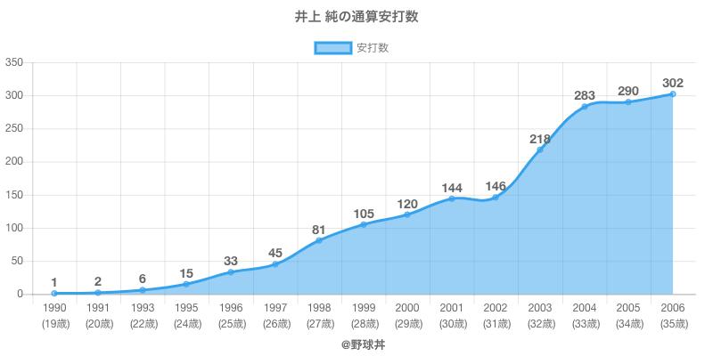 #井上 純の通算安打数