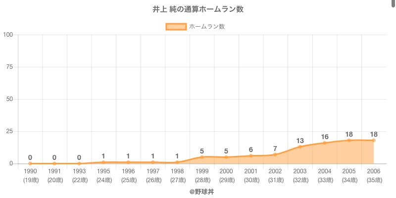 #井上 純の通算ホームラン数