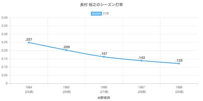 長村 裕之のシーズン打率