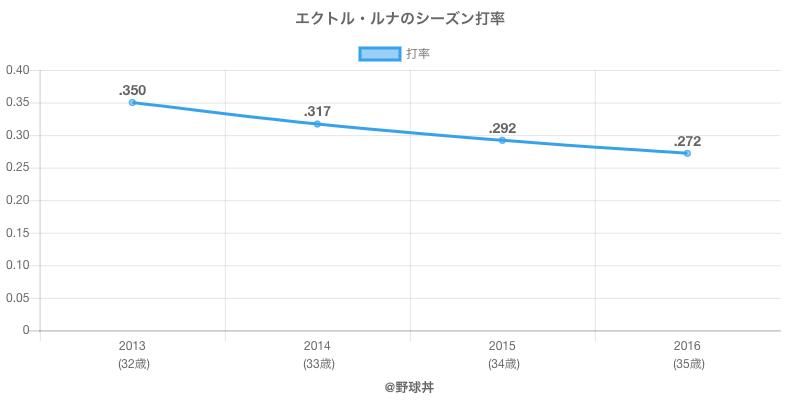 エクトル・ルナのシーズン打率