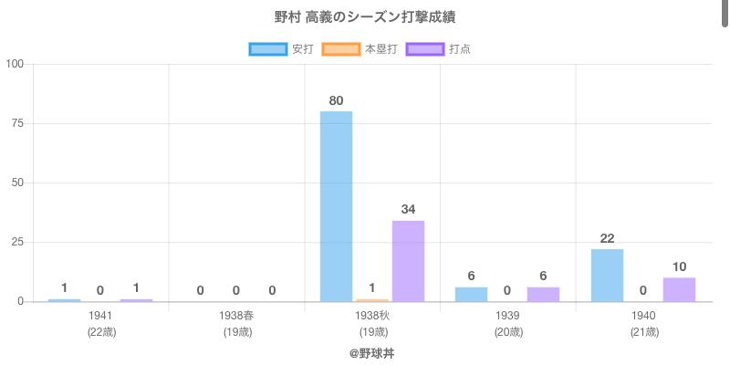 #野村 高義のシーズン打撃成績