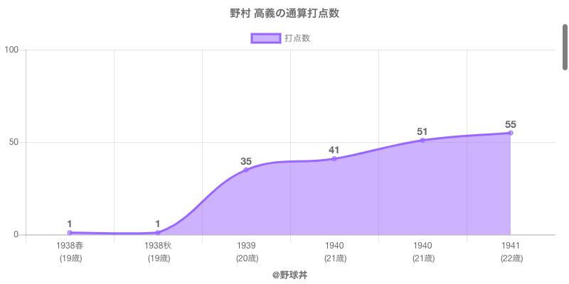 #野村 高義の通算打点数