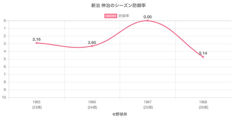 新治 伸治のシーズン防御率