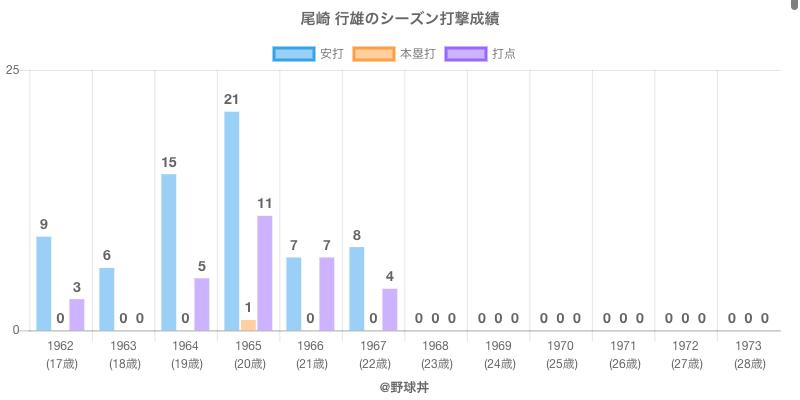#尾崎 行雄のシーズン打撃成績