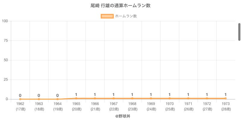 #尾崎 行雄の通算ホームラン数