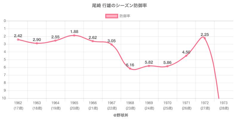 尾崎 行雄のシーズン防御率
