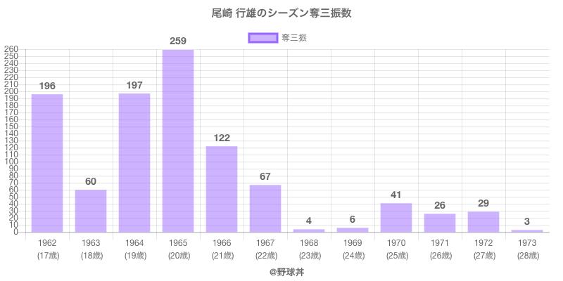 #尾崎 行雄のシーズン奪三振数