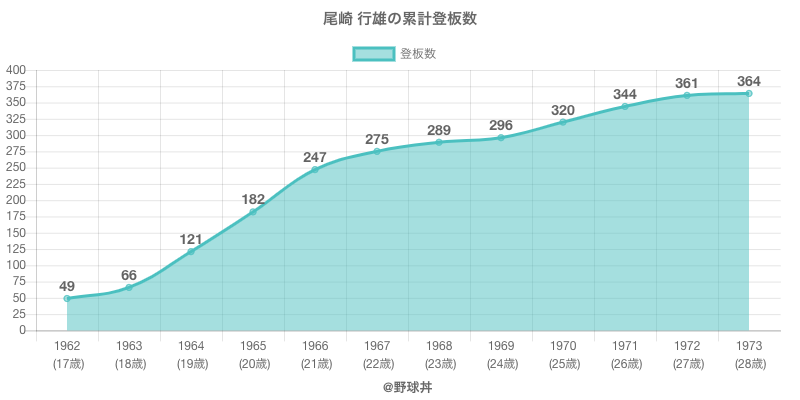 #尾崎 行雄の累計登板数