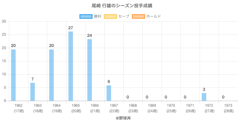 #尾崎 行雄のシーズン投手成績