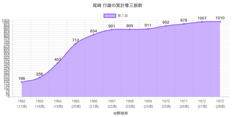 #尾崎 行雄の累計奪三振数