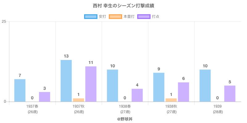 #西村 幸生のシーズン打撃成績