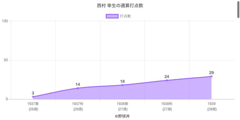 #西村 幸生の通算打点数