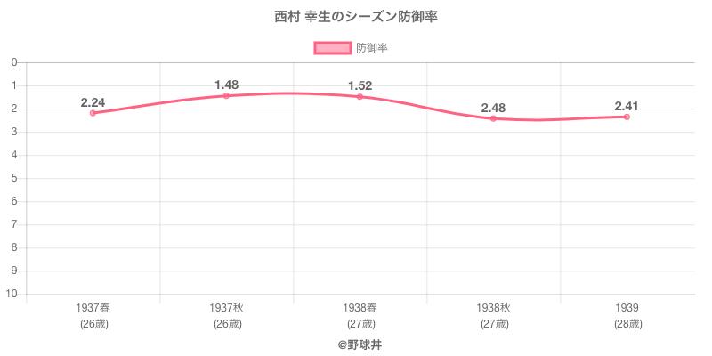 西村 幸生のシーズン防御率