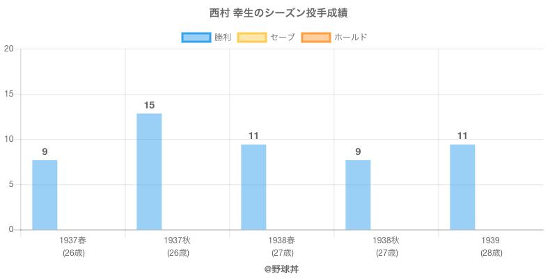 #西村 幸生のシーズン投手成績