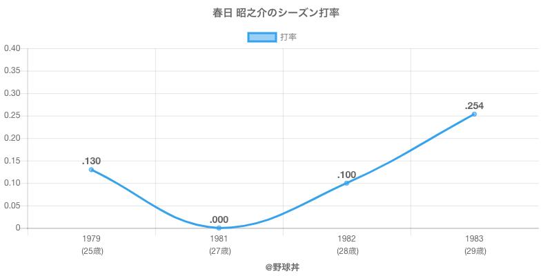 春日 昭之介のシーズン打率
