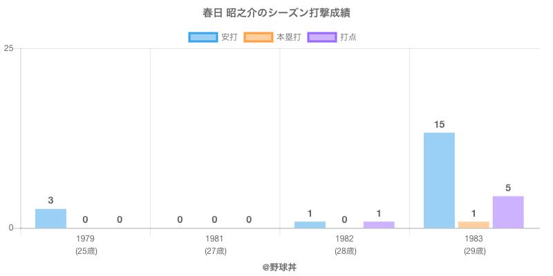 #春日 昭之介のシーズン打撃成績