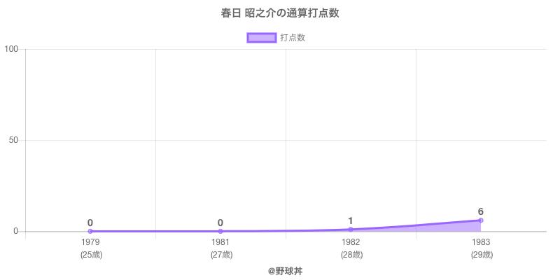 #春日 昭之介の通算打点数