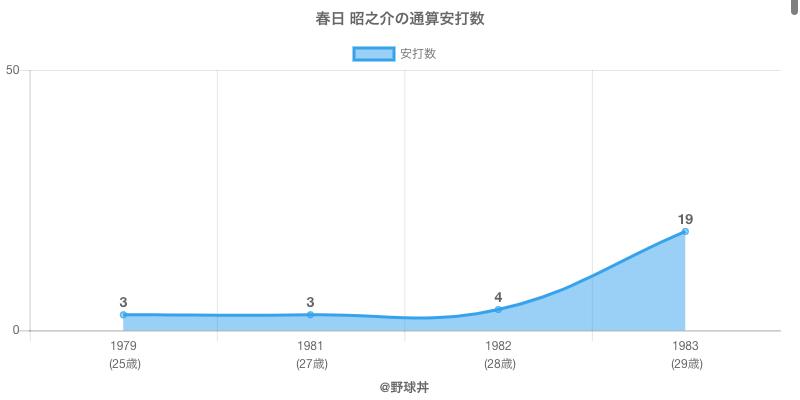 #春日 昭之介の通算安打数