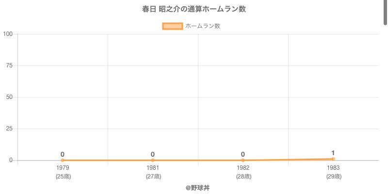 #春日 昭之介の通算ホームラン数