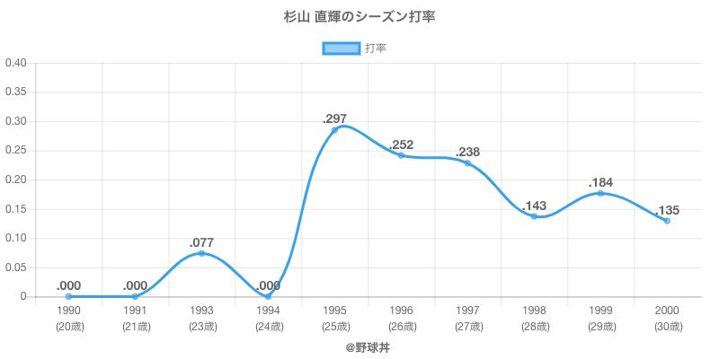 杉山 直輝のシーズン打率