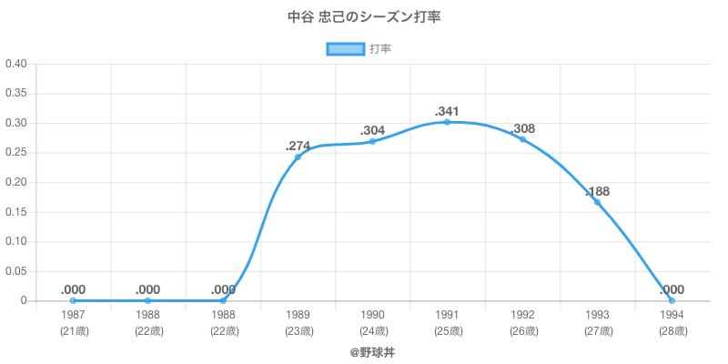 中谷 忠己のシーズン打率