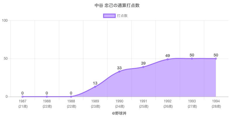 #中谷 忠己の通算打点数