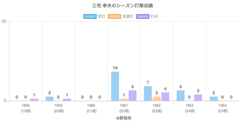 #三宅 孝夫のシーズン打撃成績