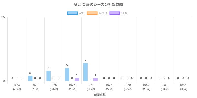 #奥江 英幸のシーズン打撃成績