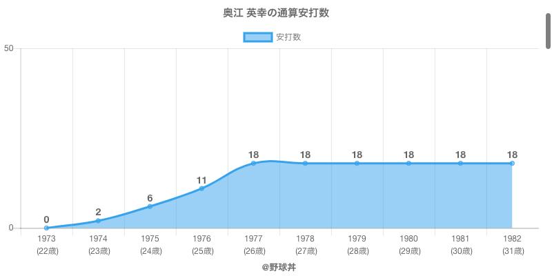 #奥江 英幸の通算安打数