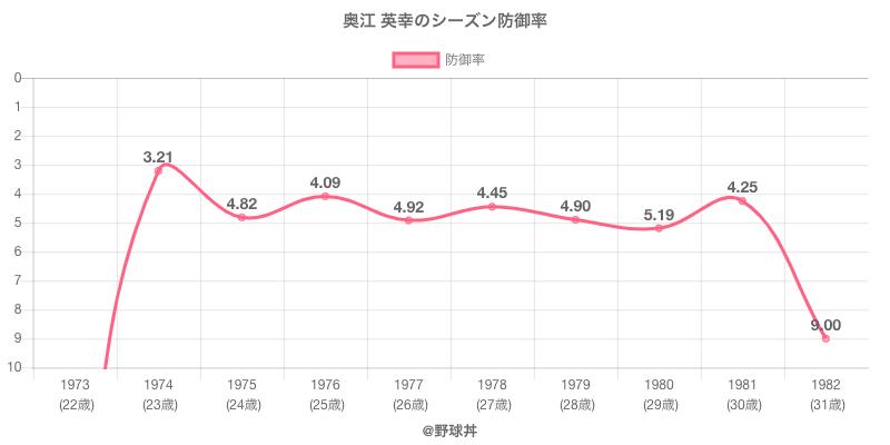 奥江 英幸のシーズン防御率