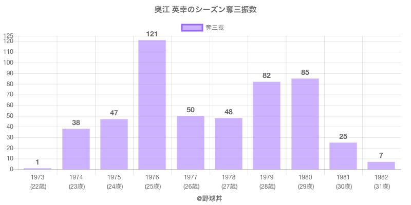 #奥江 英幸のシーズン奪三振数