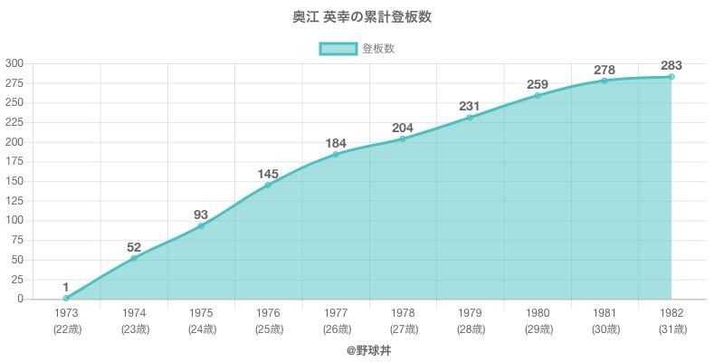 #奥江 英幸の累計登板数