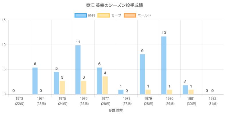 #奥江 英幸のシーズン投手成績