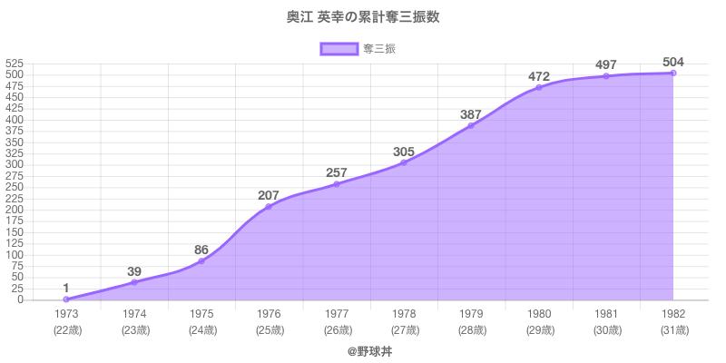 #奥江 英幸の累計奪三振数