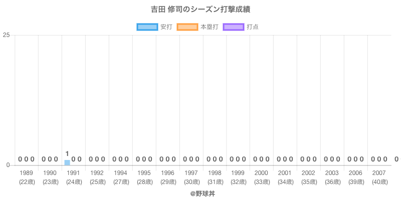 #吉田 修司のシーズン打撃成績