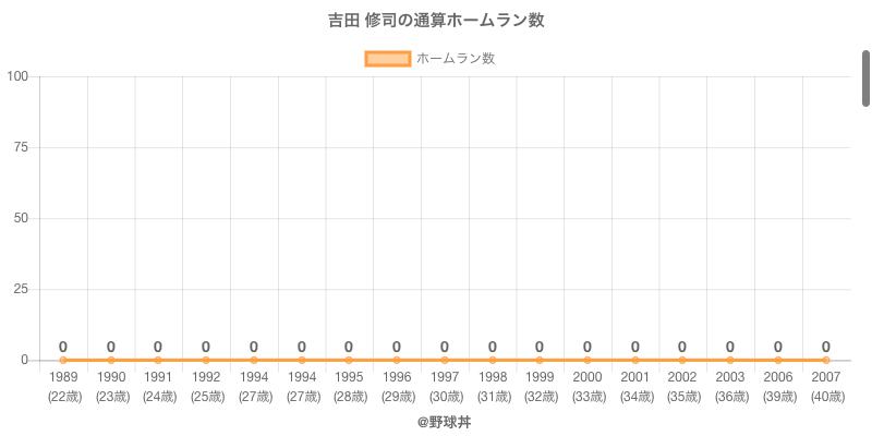 #吉田 修司の通算ホームラン数