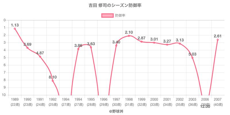 吉田 修司のシーズン防御率
