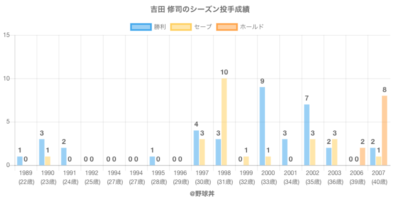 #吉田 修司のシーズン投手成績