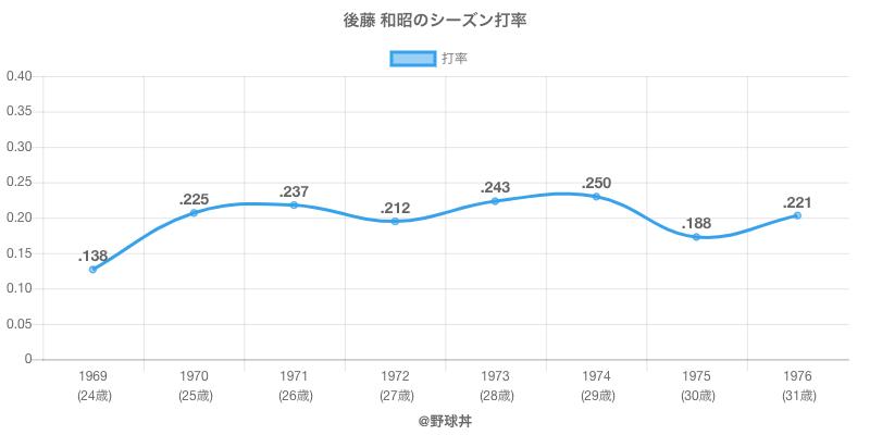 後藤 和昭のシーズン打率