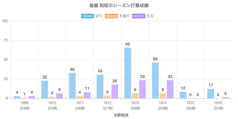 #後藤 和昭のシーズン打撃成績