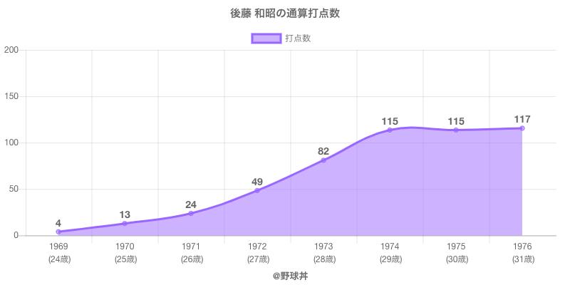 #後藤 和昭の通算打点数