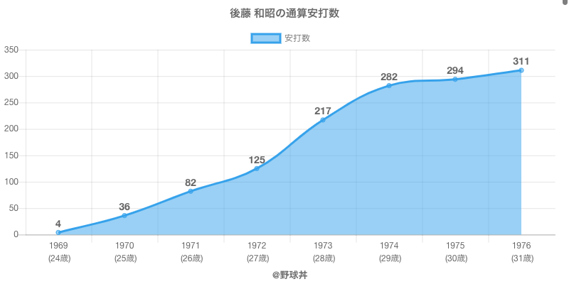 #後藤 和昭の通算安打数