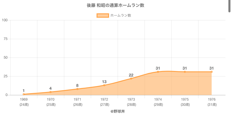 #後藤 和昭の通算ホームラン数